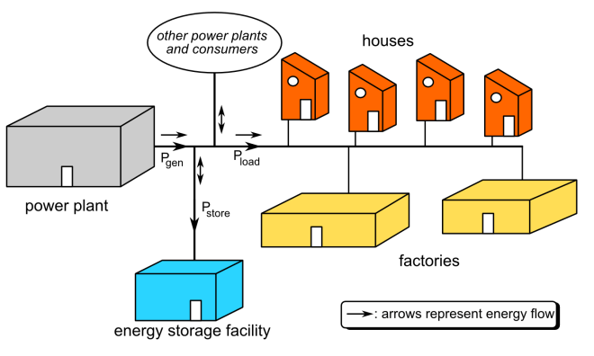 Here's a great diagram of an electrical grid with an energy storage facility. Illustration by Wikichesterdit, courtesy Wikimedia. CC-BY-3.0
