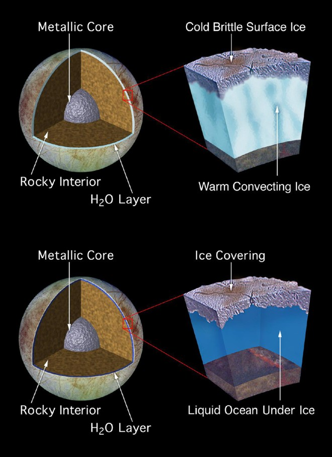 Here are another two looks at the possible geology of Europa. Geologic features such as Europa's lenticulae, or freckles, might be explained either by the existence of a warm, convecting ice layer, located several kilometers below a cold, brittle surface ice crust (top model), or by a layer of liquid water with a possible depth of more than 100 kilometers (bottom model).  Illustration courtesy NASA/JPL