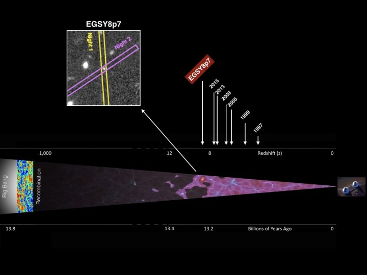 The Epoch of Reionization is represented by the lavender shading here. To the far right is Hawaii's W. M. Keck telescope, used for observation of EGS8p7. To the far left is the Big Bang. EGS8p7 is at the center. The top scale indicates the progression of ever-more-distant discoveries and the corresponding year. The bottom scale is a time scale equivalent to distance. Finally, the inset at the top left charts the observations of EGS8p7 made across two nights with the Keck's multi-object spectrometer for infrared exploration (MOSFIRE). Image by Adi Zitrin/ Caltech
