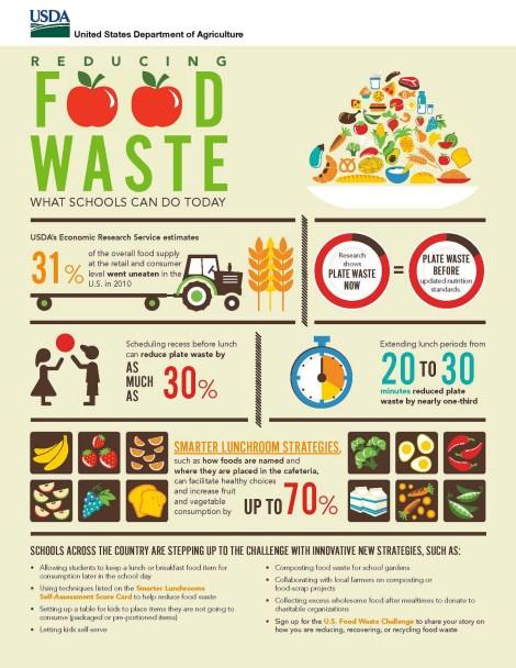 food waste usda