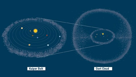 The Kuiper belt and the Oort cloud are the two main reservoirs of comets in our solar system. Illustration courtesy ESA