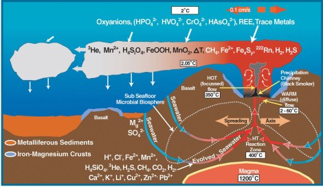 This diagram of the geochemistry of an ocean vent provides some idea of the minerals that could be mined. Image courtesy Submarine Ring of Fire 2002, NOAA/OER