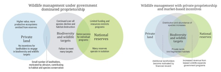These two Venn diagrams outline the aims of the proposed policy. Images by KiWilson, G. R., Hayward, M. W. and Wilson, C. (2016), Market-Based Incentives and Private Ownership of Wildlife to Remedy Shortfalls in Government Funding for Conservation. CONSERVATION LETTERS. doi:10.1111/conl.12313