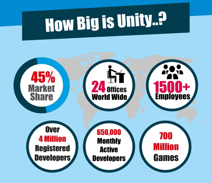 How Big is Unity