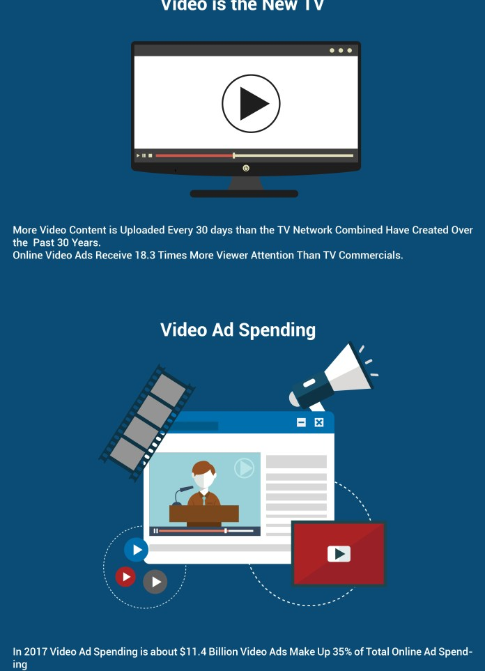 Spending on Video Ads