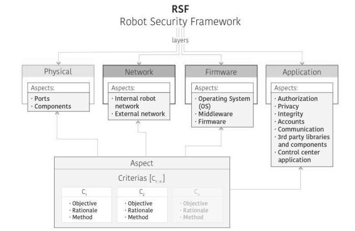 Schematic Framework Representation