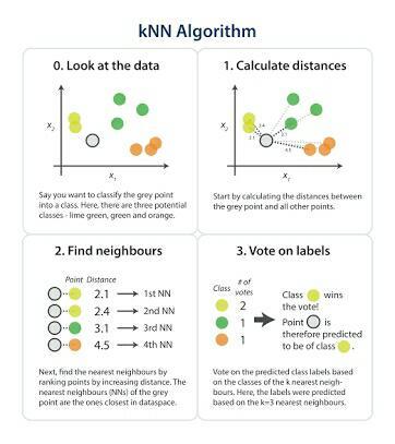 KNN algorithm