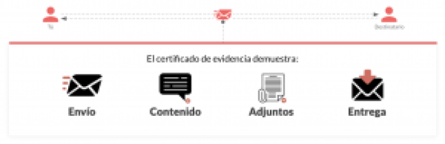 email tracking eevidence