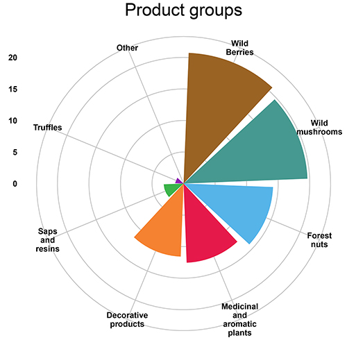 Find the latest western forest products inc. Minor European Forest Products Hide Major Values Efi Blog