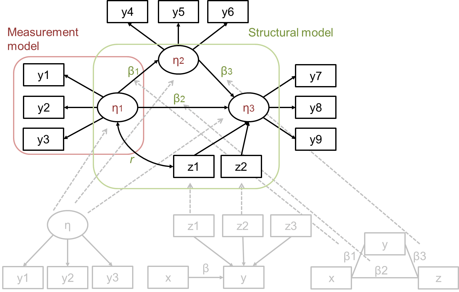 Structural equation modeling: What is it, what does it
