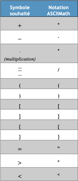 table notation ascii 1