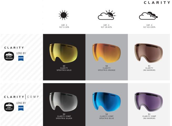 Ecrans masque Clarity Poc météo