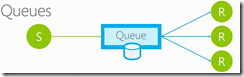 Azure Queue