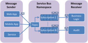 Azure Service Bus Topics