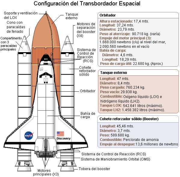 Esquema lanzadera espacial