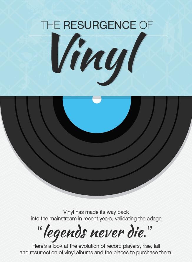 INFOGRAPHIC: The Resurgence of Vinyl