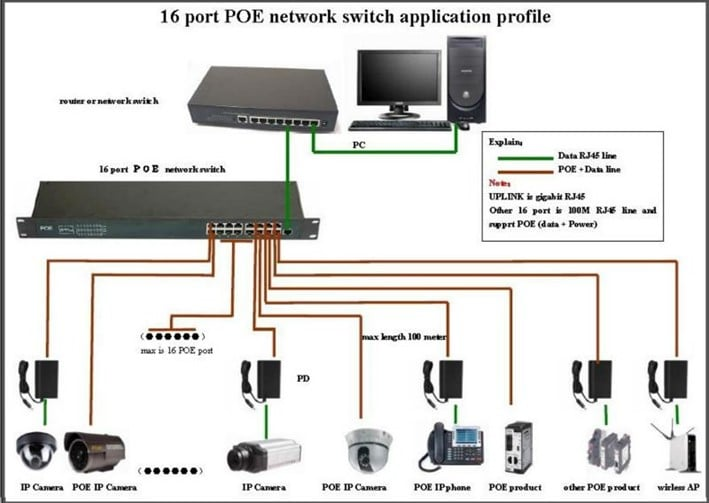 PoE – Power Over Ethernet