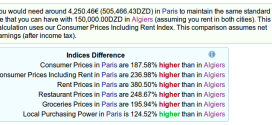 Cost of Living Comparison Between Algiers, Algeria And Paris, France