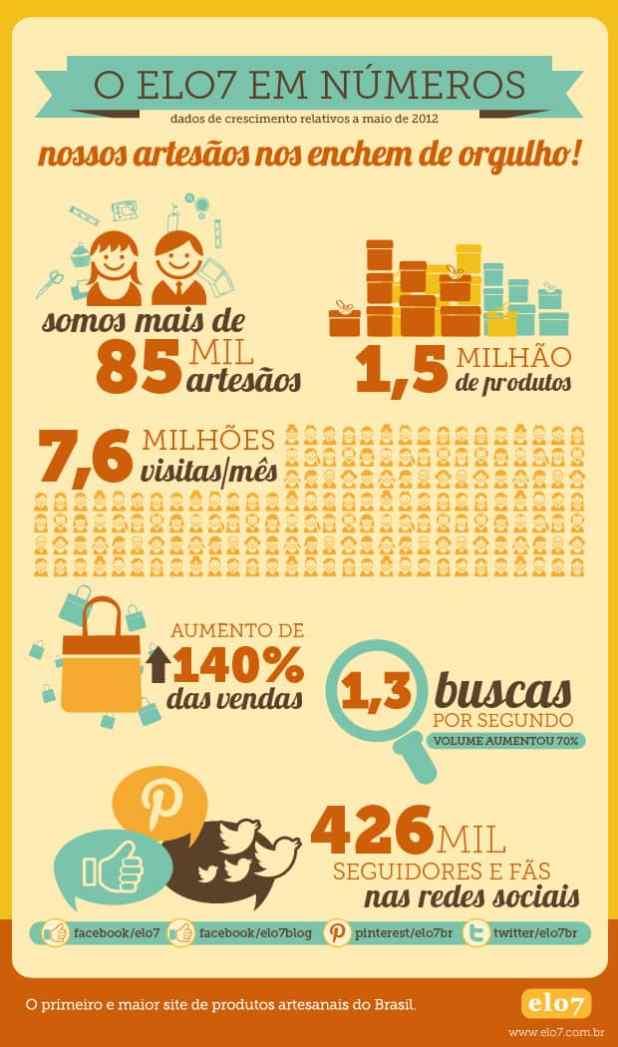 infografico elo7 crescimento 2012