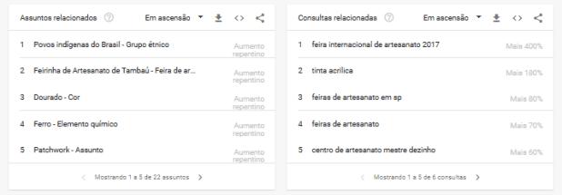 Google Trends termos de busca