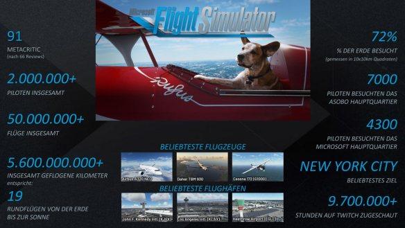 Etwas für Zahlenfreunde - offizielle Zahlen zum Microsoft Flight Simulator.