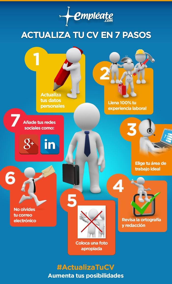 Actualiza tu CV en 7 pasos