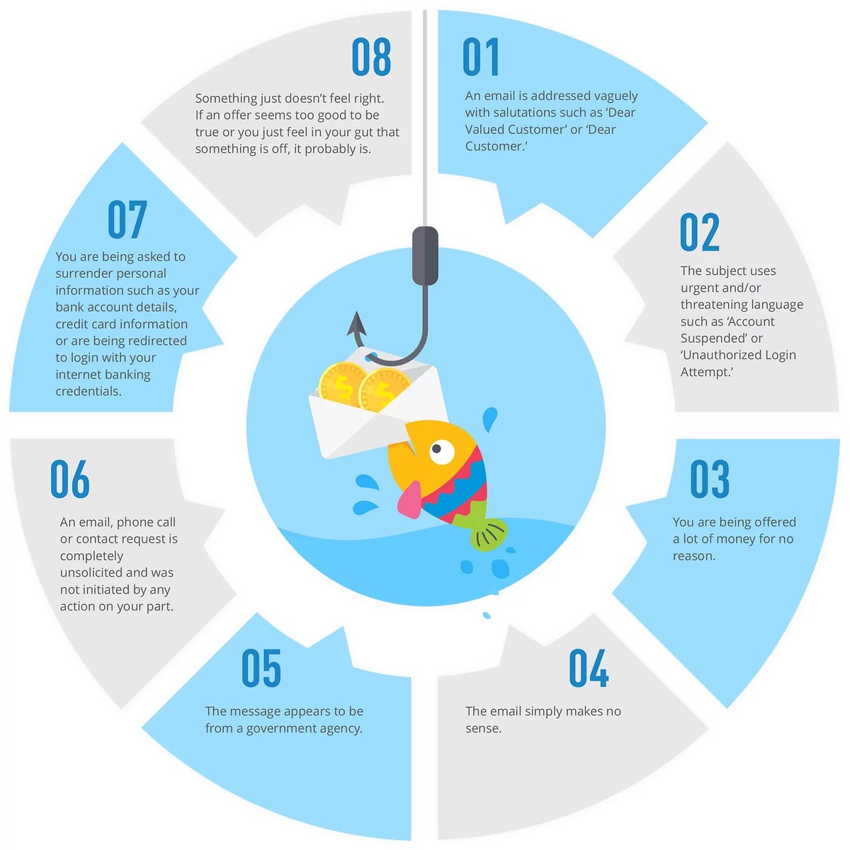 Phishing Scams Tips Infographic
