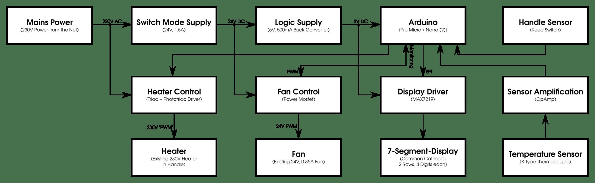 hight resolution of mac o x block diagram