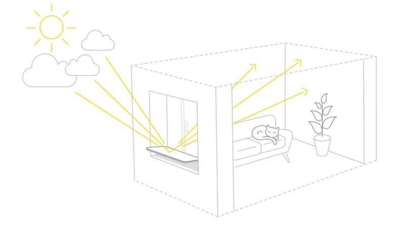 Espaciel : le réflecteur qui augmente la luminosité naturelle de vos pièces de 50%