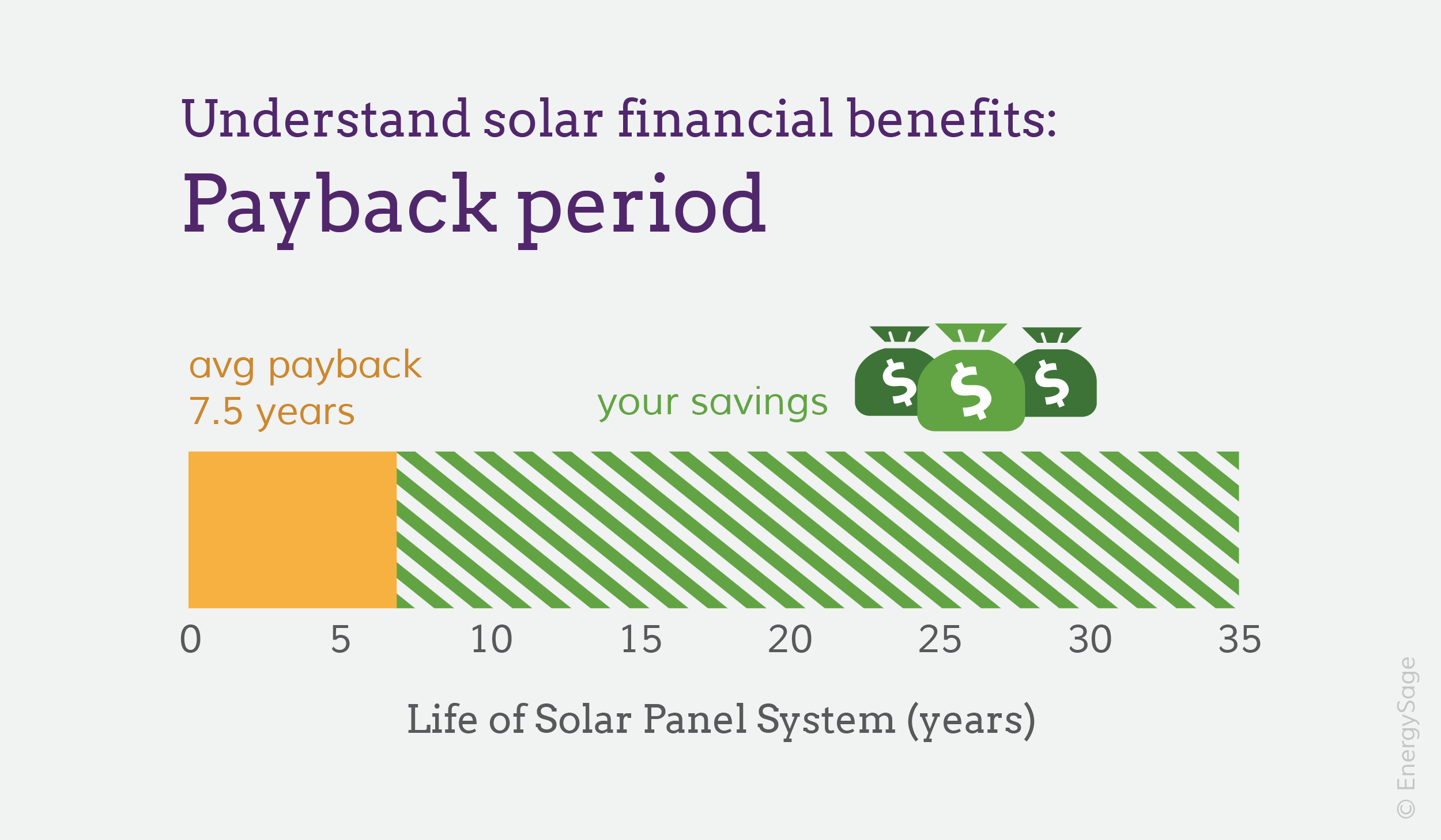 Calculate Your Solar Panel Payback Period