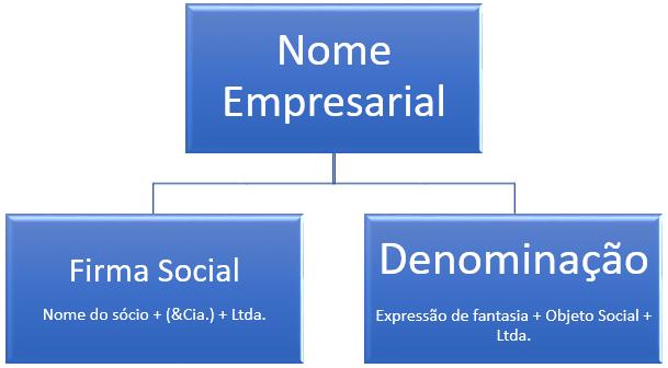 nome empresarial na sociedade limitada