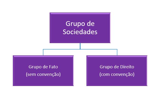 grupo de sociedades