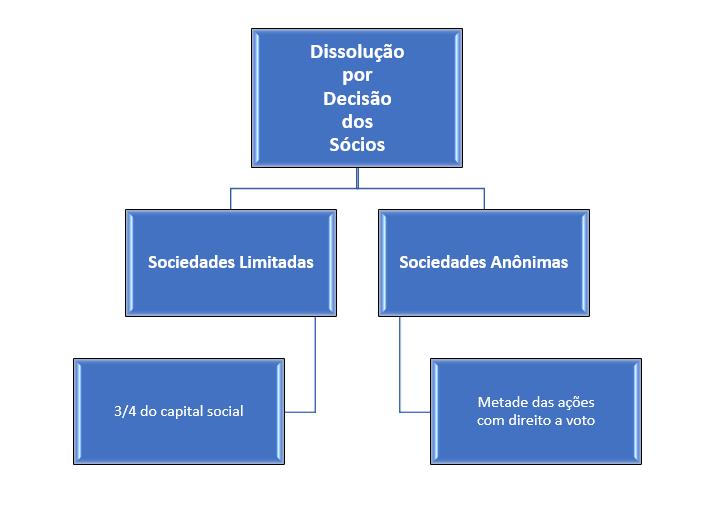 dissolução por deliberação dos sócios