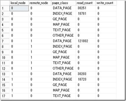 Windows Azure VM で NUMA 構成の SQL Server を検証する at SE の雑記