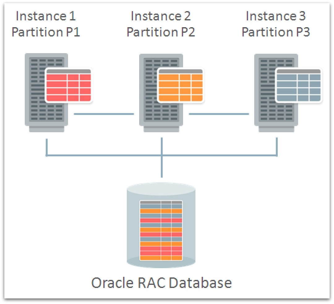 Oracle 18c: Oracle 18c   New Features   What's NEWS   – Enmotech Blog