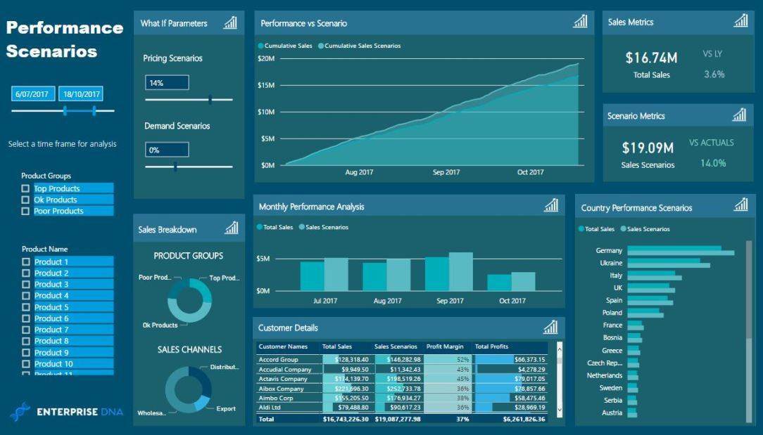 Enterprise DNA Performance Scenarios Dashboard Template