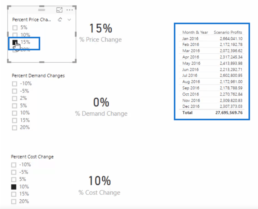 scenario profits table with price and cost changes when using multi-layered scenario analysis in power bi