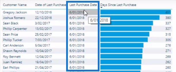 purchase date in power bi