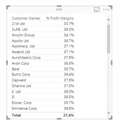 percent profit margins per customer in power bi