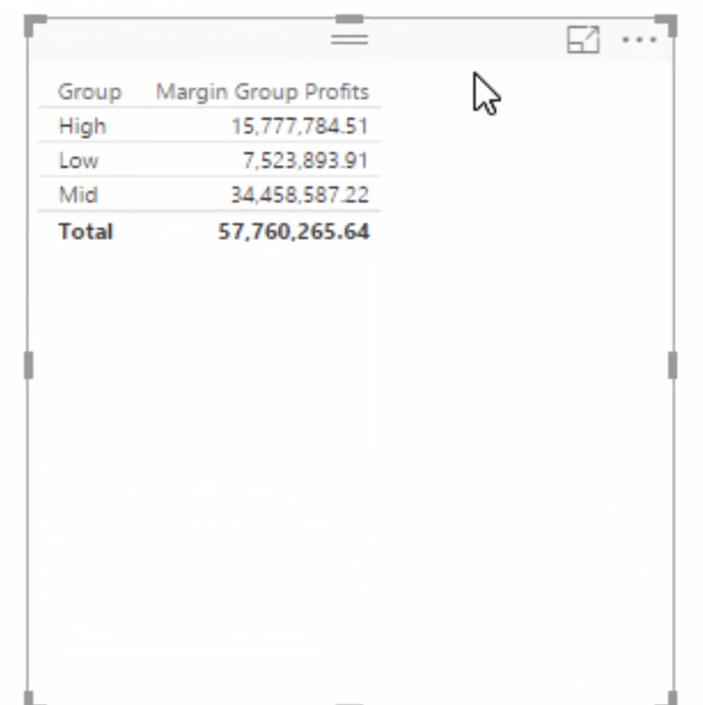 margin group profits table where we were able to group data in power bi