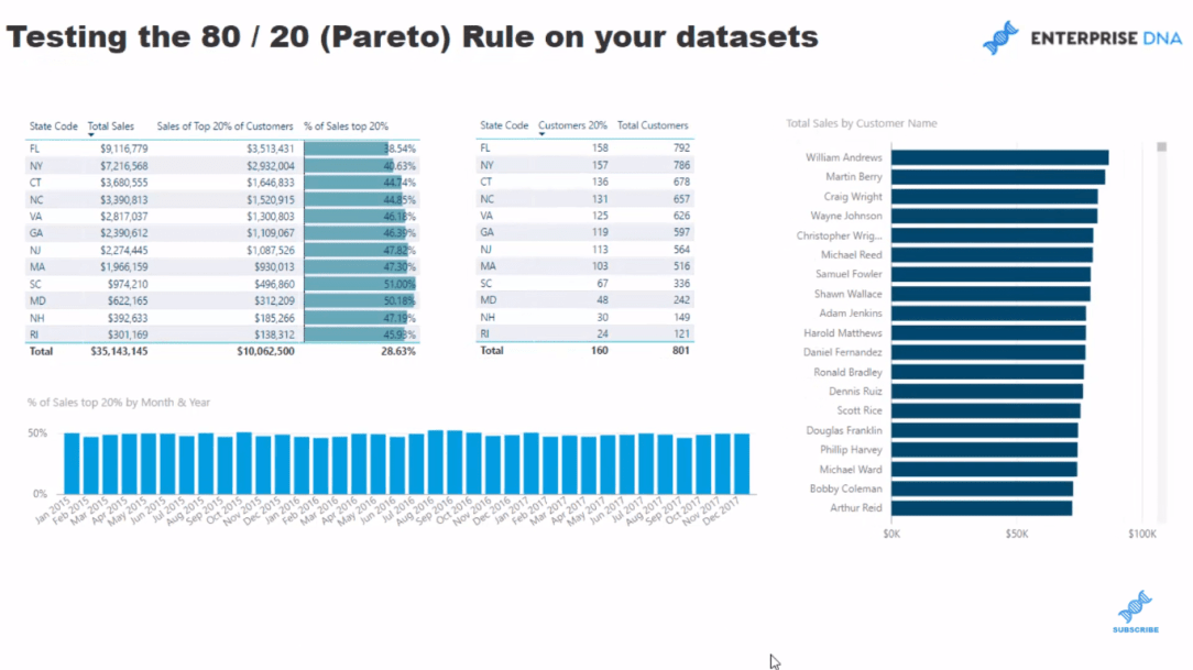 power bi pareto