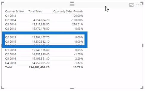 trend analysis in Power BI