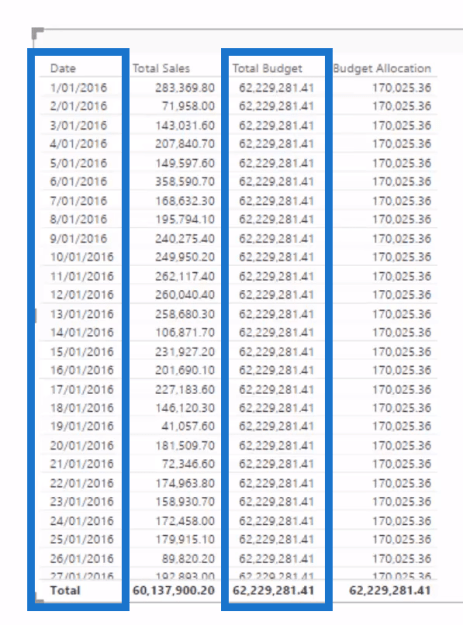 Budget Allocation Column in Power BI
