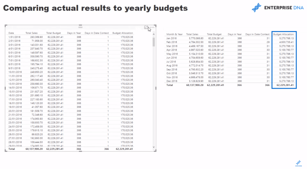 Budget Allocations Table in Power BI