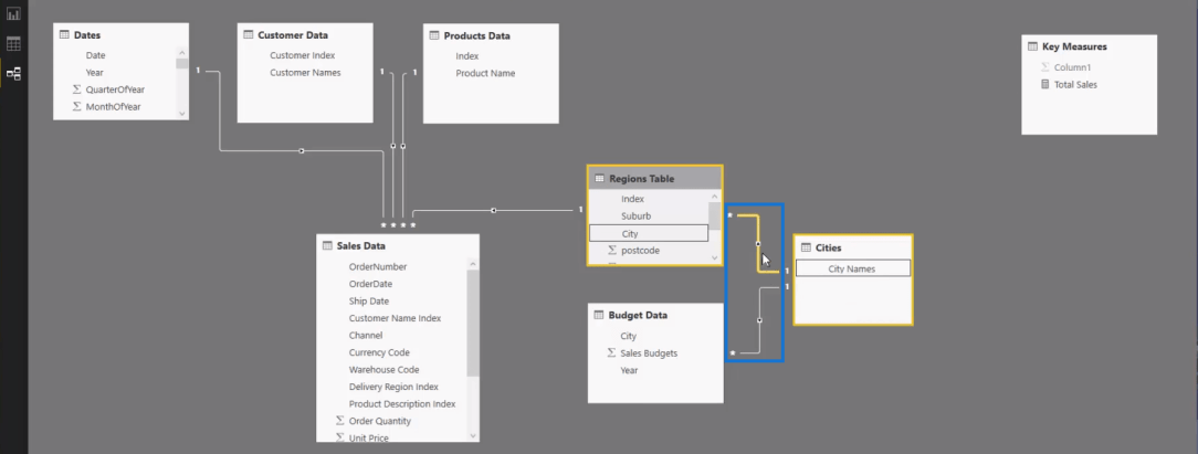 Building The Relationship Using Measures in Power BI