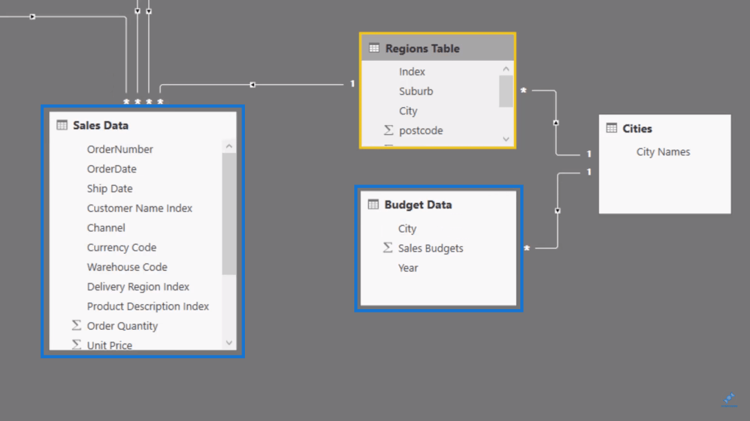 Sales Data and Budget Data in Power BI