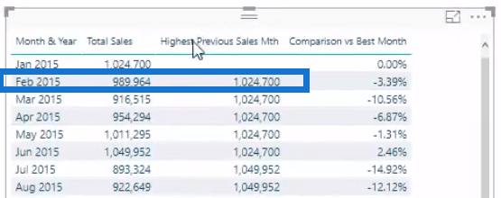 compare sales in power bi