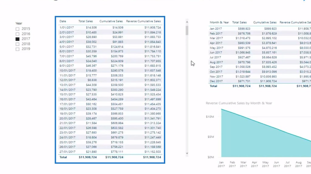 Sample results of calculating Cumulative Total or Running Total in Power BI DAX pattern