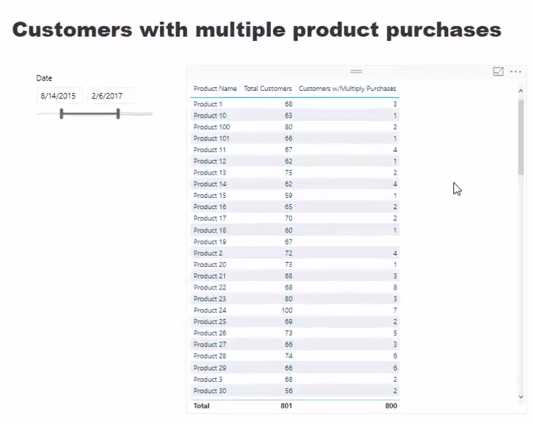 multiple product purchase