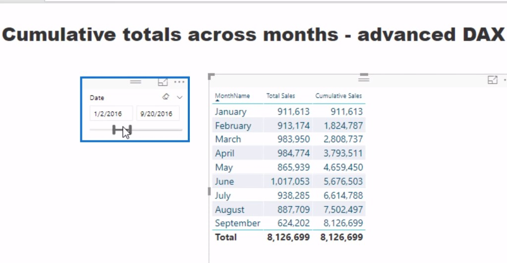 Sample date slicer for calculating cumulative total based on monthly average results in Power BI